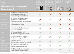 Tabelle AirID