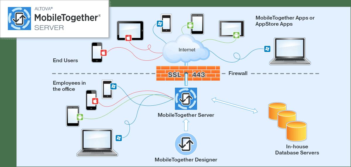 software_server_mobiletogether_1370-1